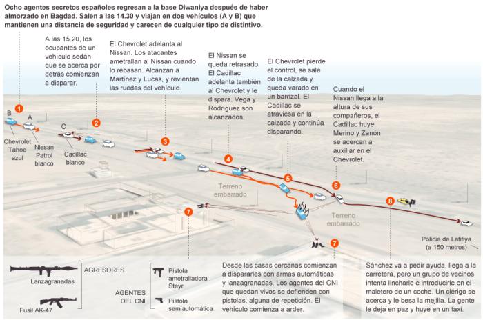 gráfico Latifiya